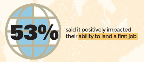53% said it positively impacted their ability to land a first job